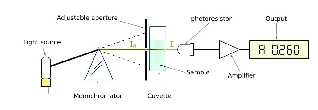 spectrophotometer - spektrophotometer - working of spectrophotometer - applications and uses of spectrophotometer
