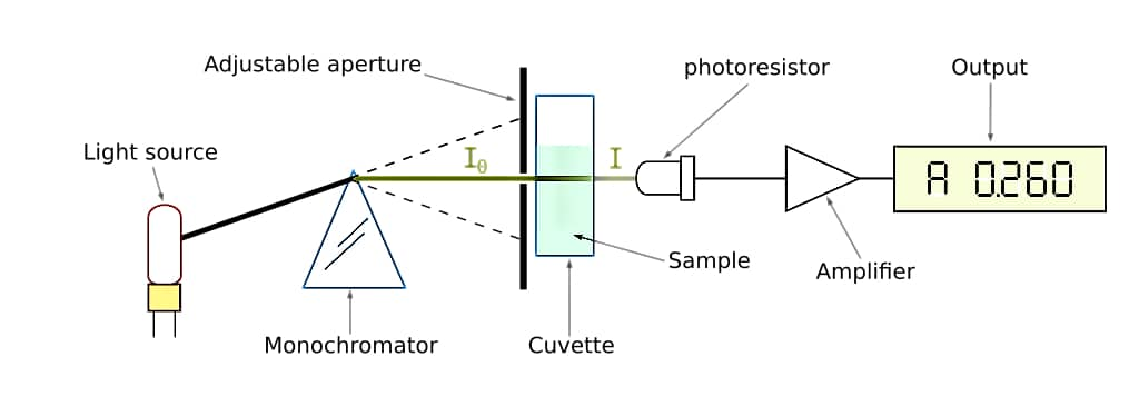 spectrophotometer - spektrophotometer - working of spectrophotometer - applications and uses of spectrophotometer